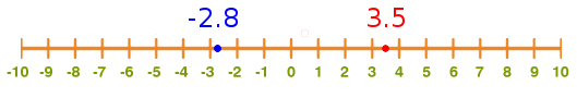 number line with negative and positive numbers
