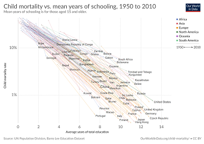 education compared to child mortality